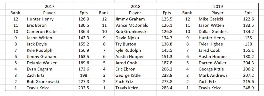 TE's That Could Jump Up to the Top 12 in 2020 1