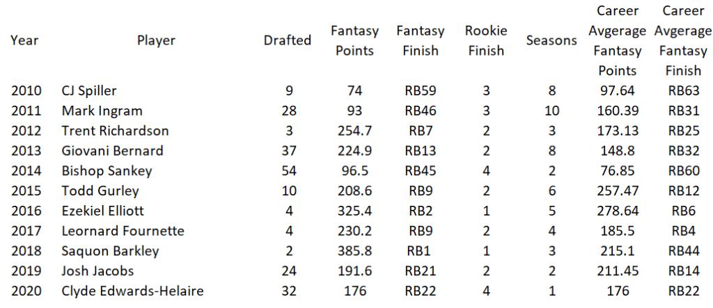 Top Draft Picks vs Top Fantasy Performers 2010-2020